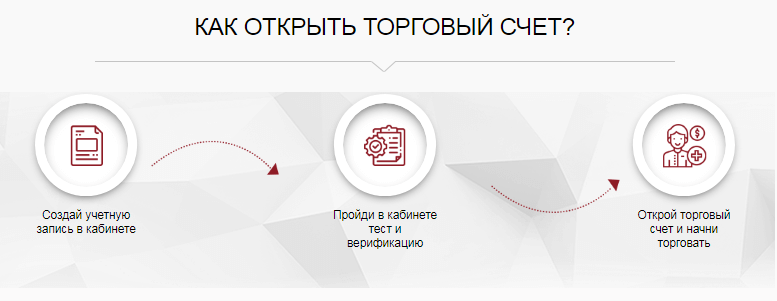 инстафорекс регистрация